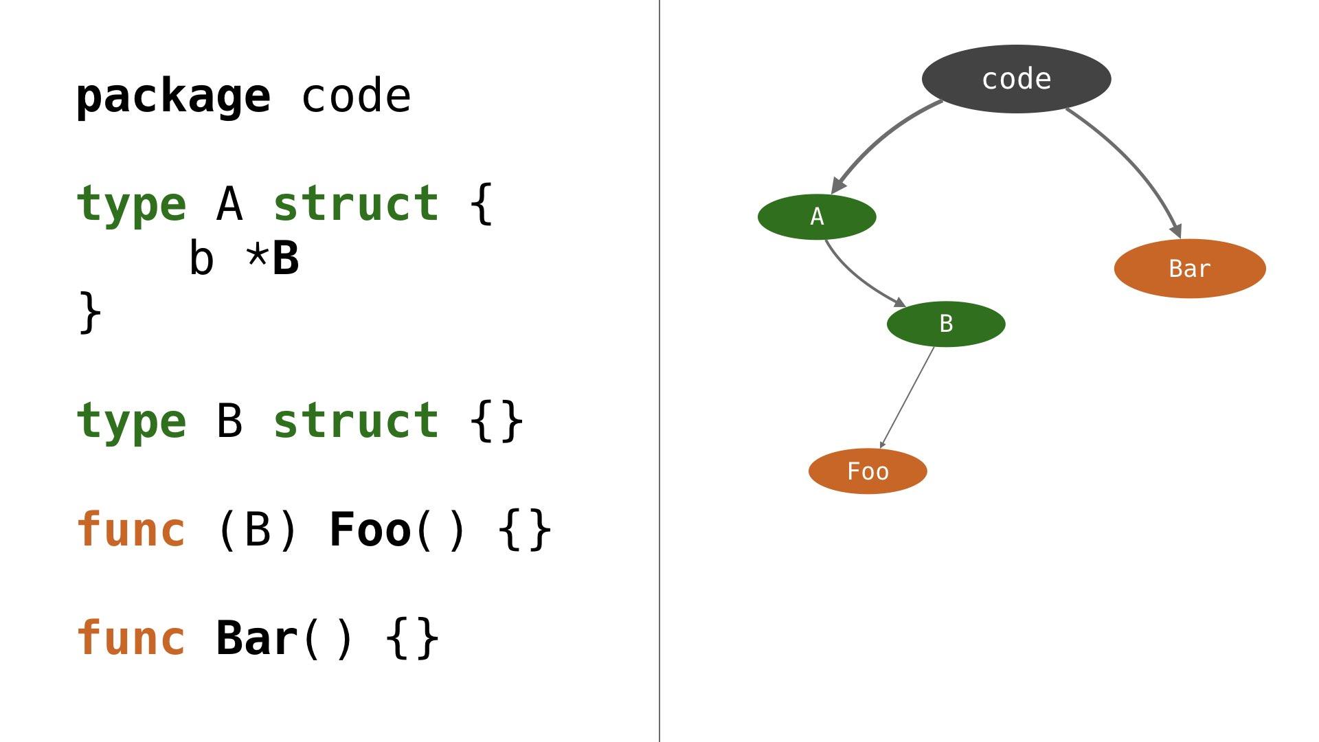 Rethinking Visual Programming with Go · divan's blog